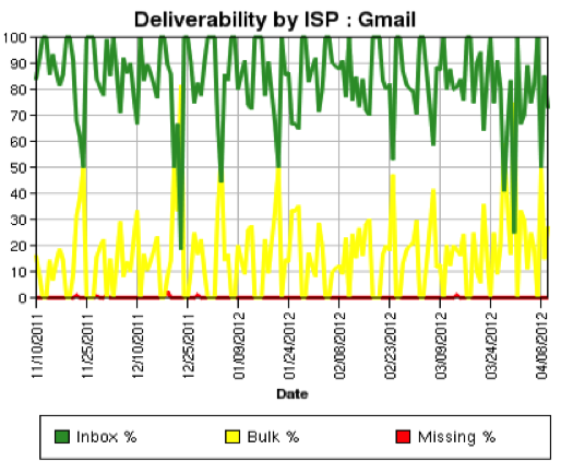 Deliverability by ISP: Gmail Chart