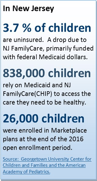 In New Jersey3.7 % of children are uninsured.  A drop due to  NJ FamilyCare, which is primarily funded with federal Medicaid dollars. 838,000 children  rely on Medicaid and NJ FamilyCare(CHIP) to access the care they need to be healthy.  26,000 children were enrolled in Marketplace plans at the end of the 2016 open enrollment period.